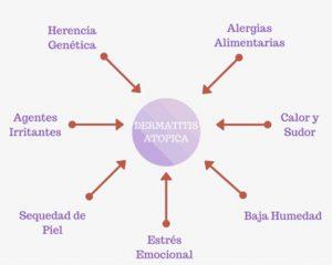 dermatitis2 | Farmacia Luis Corbi