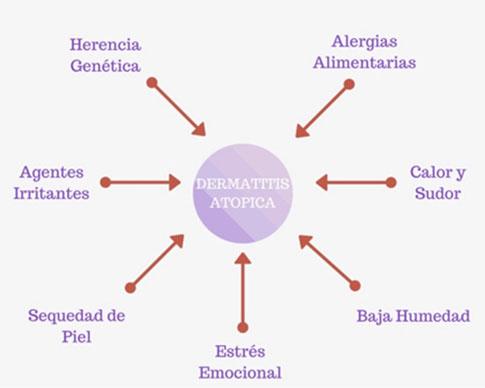 Dermatitis atópica: no se cura, se controla | Farmacia Luis Corbi
